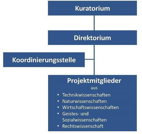 ESYS-Organisationsstruktur