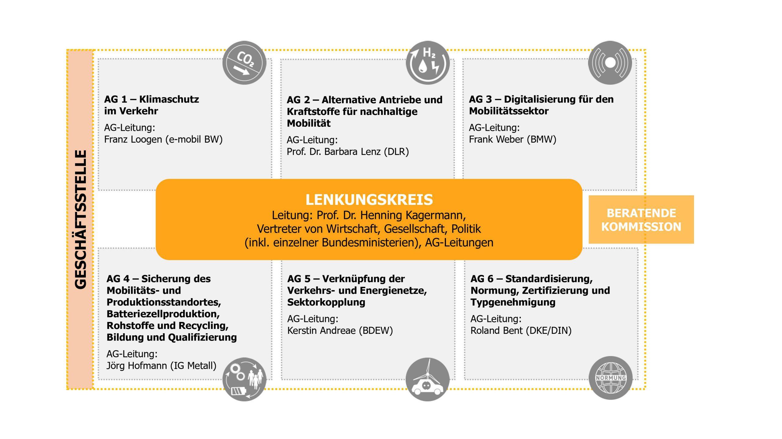 Organigramm der Nationalen Plattfrom Zukunft der Mobilität (NPM)