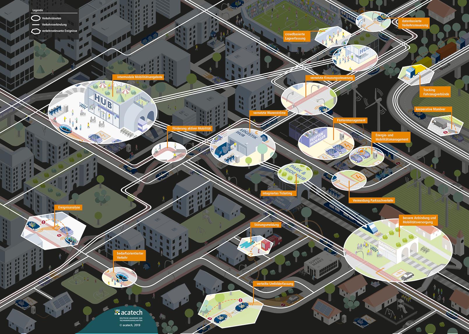 Systemisches Zielbild: Ebene des Mobilitäts- und Verkehrsmanagements