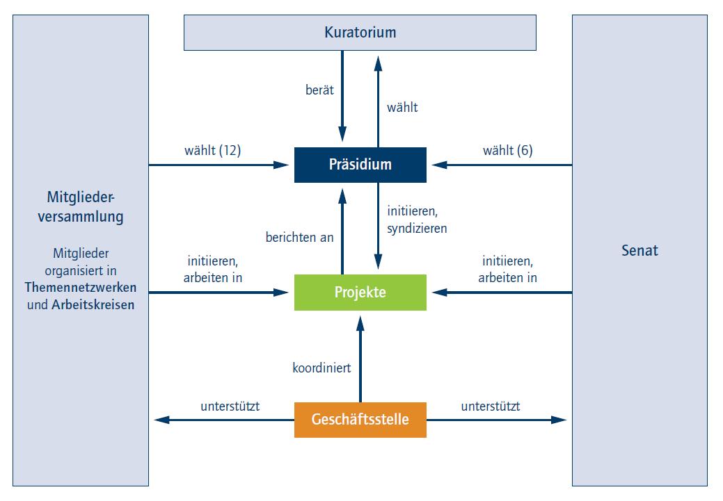Grafik zur Arbeitsweise von acatech