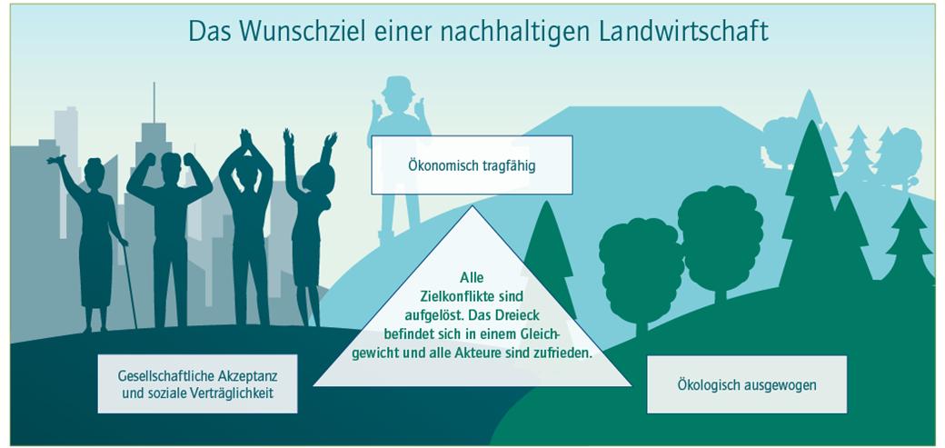 Grafik mit Dreieck, dass Wunschziel einer nachhaltigen Landwirtschaft darstellt