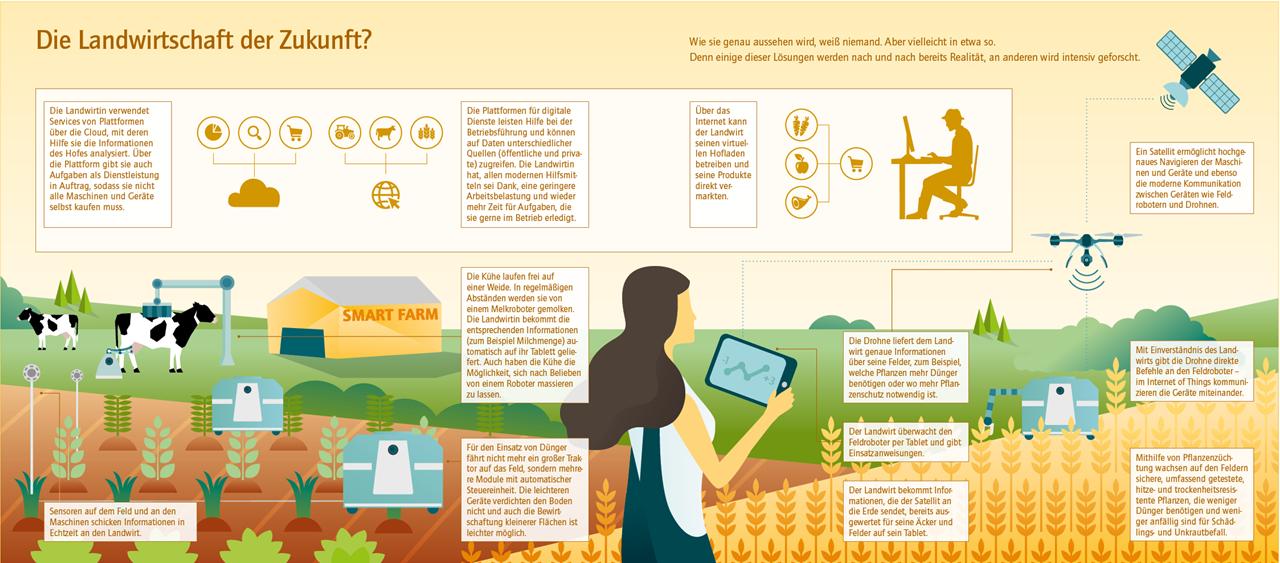 Grafik, die Aspekte der Landwirtschaft der Zukunft darstellt