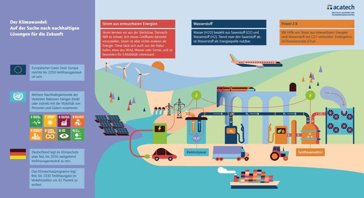 Grafik der Klimawandel: auf der Suche nach nachhaltigen Lösungen für die Zukunft