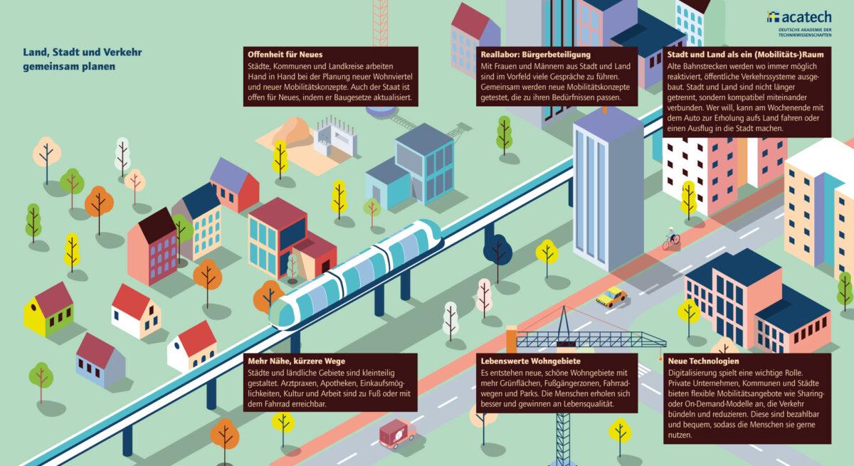 Grafik Land, Stadt und Verkehr gemeinsam planen