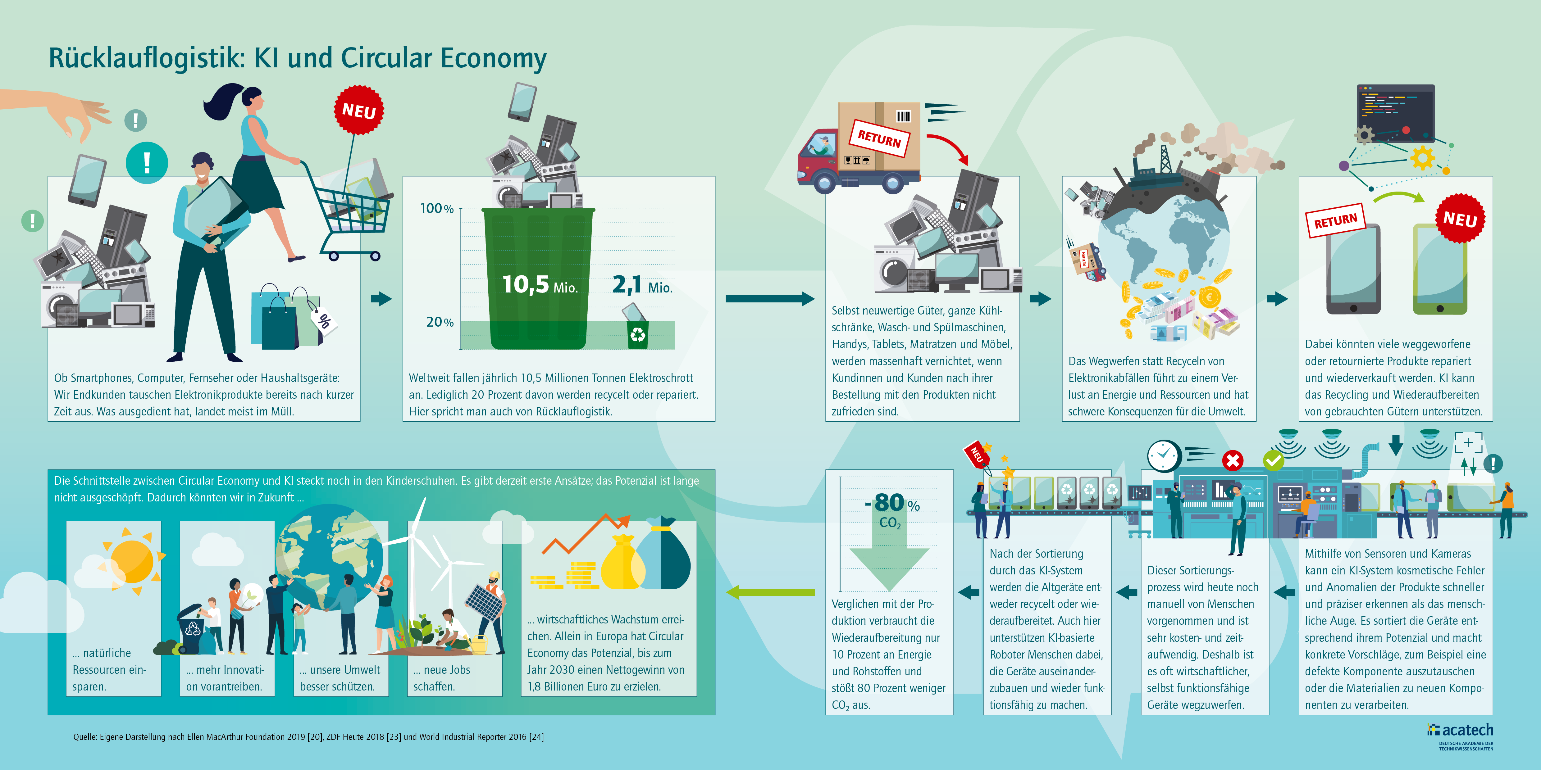 Grafik Funktionsweise der Rücklauflogistik: KI und Circular Economy