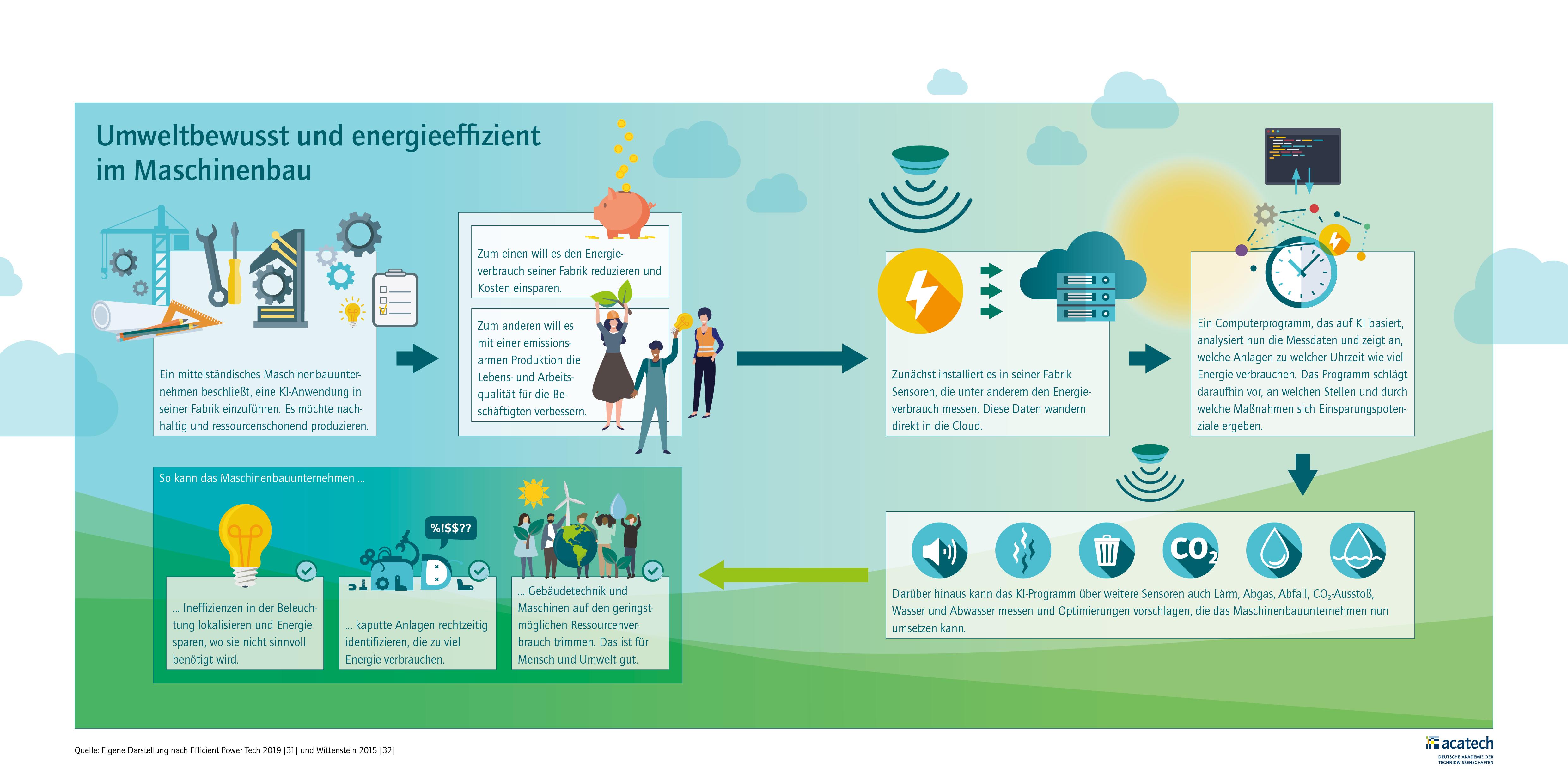 Grafik zu umweltbewussten und energieeffizienten KI Lösungen im Maschinenbau