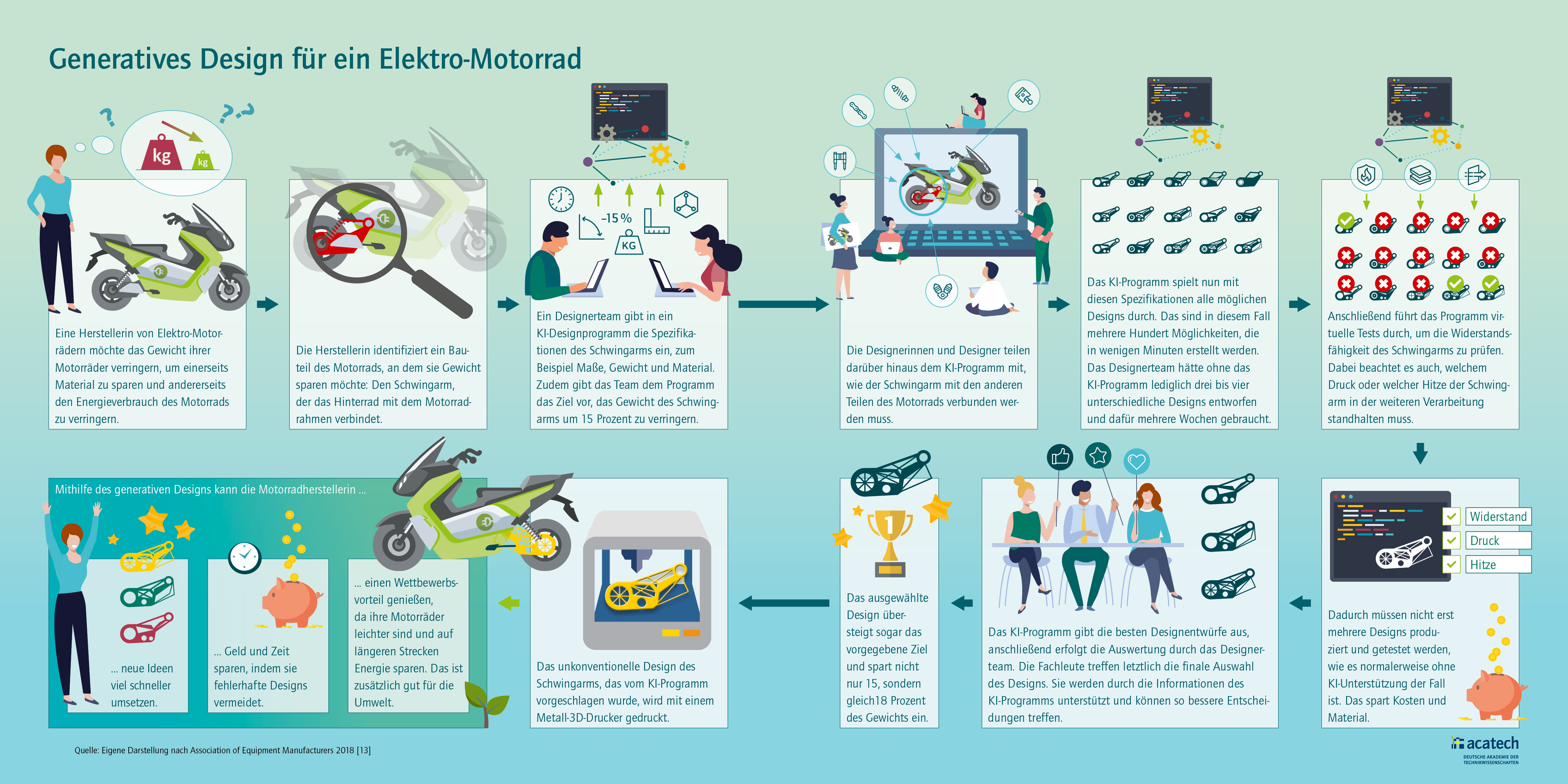 Grafik Funktionsweise generatives Design am Beispiel eines Elektro-Motorrads
