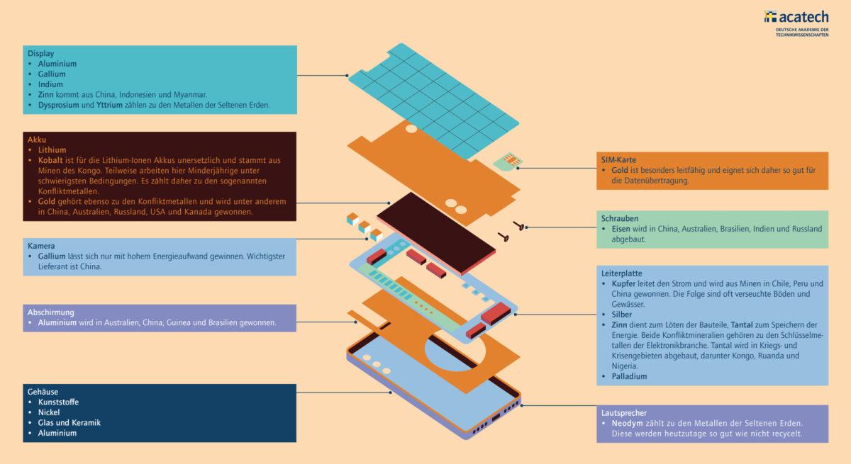Grafik, die zeigt was in einem Smartphone steckt