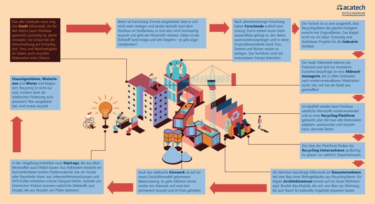 Grafik, die die Möglichkeiten von Recyclingbeton zeigt