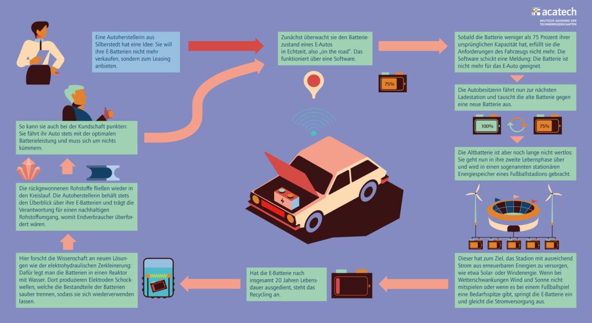 Grafik, die innovativen Ansatz zur Batterienutzung zeigt