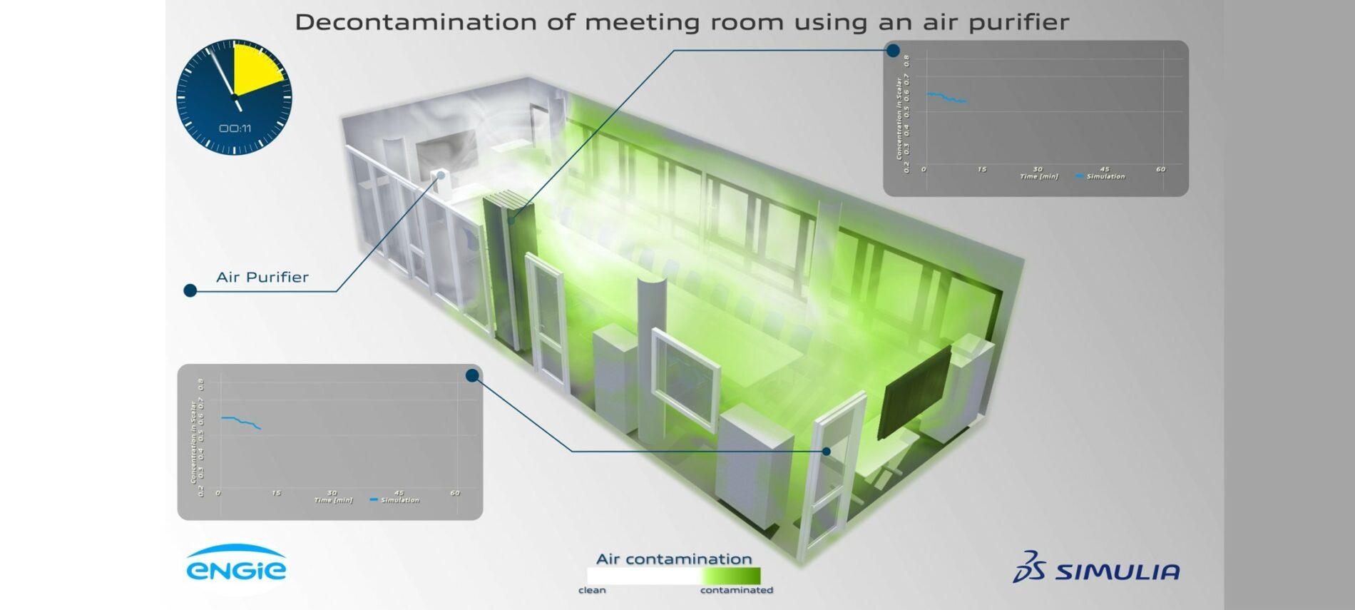 Luftströmungen in einem Besprechungszimmer: Die mit Aerosolen angereicherte Luft wird im Laufe der Zeit gereinigt.