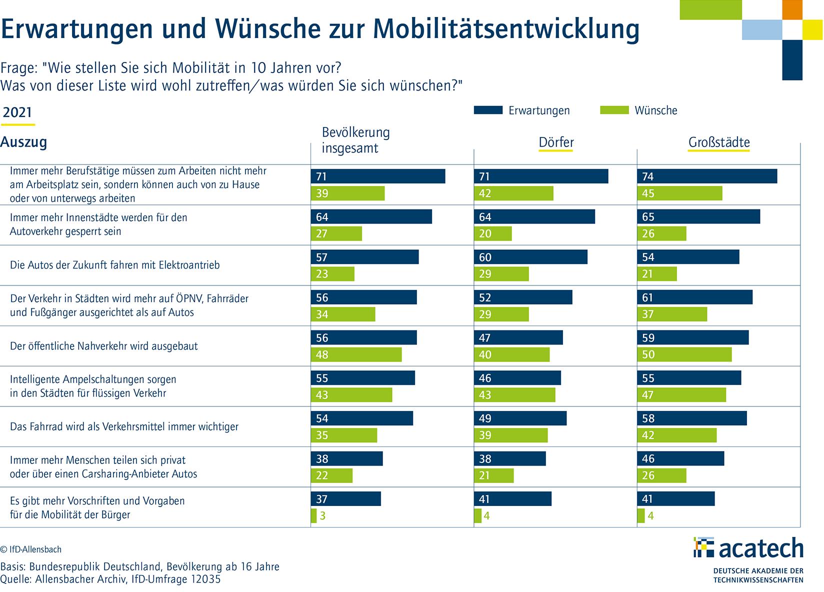 acatech Mobilitätsmonitor 2021: Stadt Land Vergleich