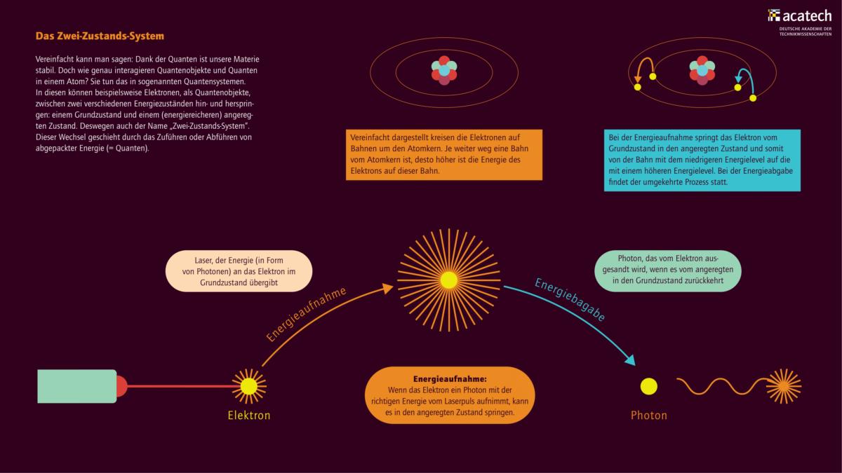 Grafik mit Darstellung des Zwei-Zustands-System; abstrahierte Darstellung Energieaufnahme und Energieabgabe
