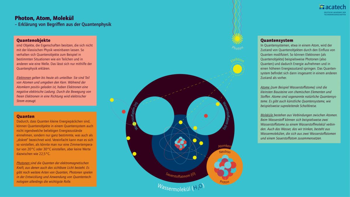 Grafik mit Erklärung von Begriffen aus der Quantenphysik; Quantenobjekte, Quanten, Quantensystem