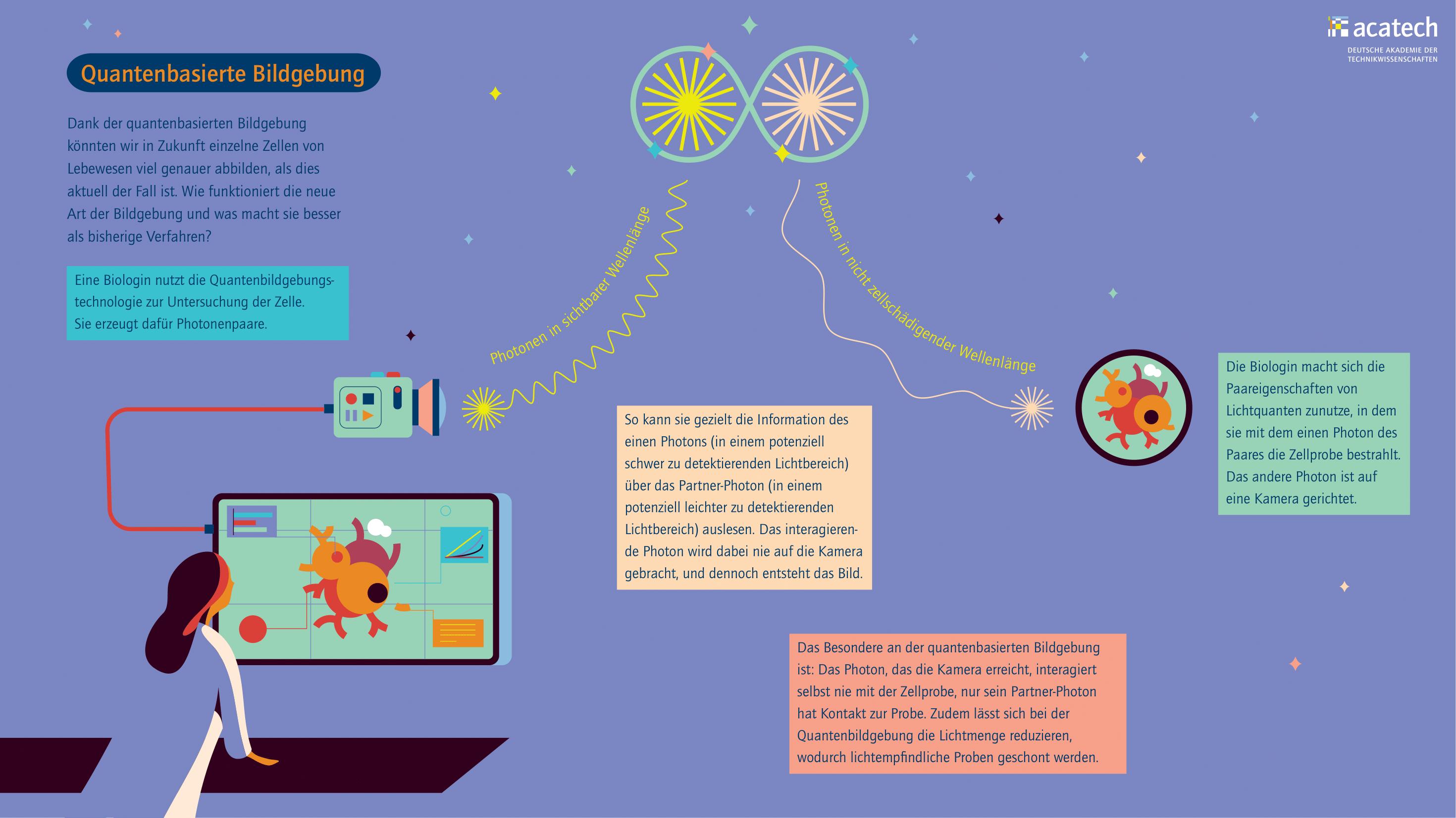 Grafik mit abstrahierter Darstellung der Funktionsweise der quantenbasierten Bildgebung