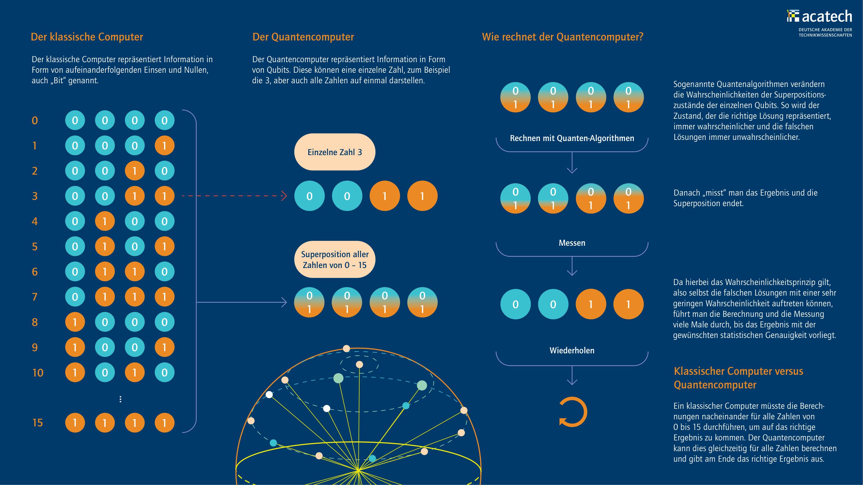 Grafik mit abstrahierter Darstellung der Unterschiede zwischen klassischem- und Quantencomputer