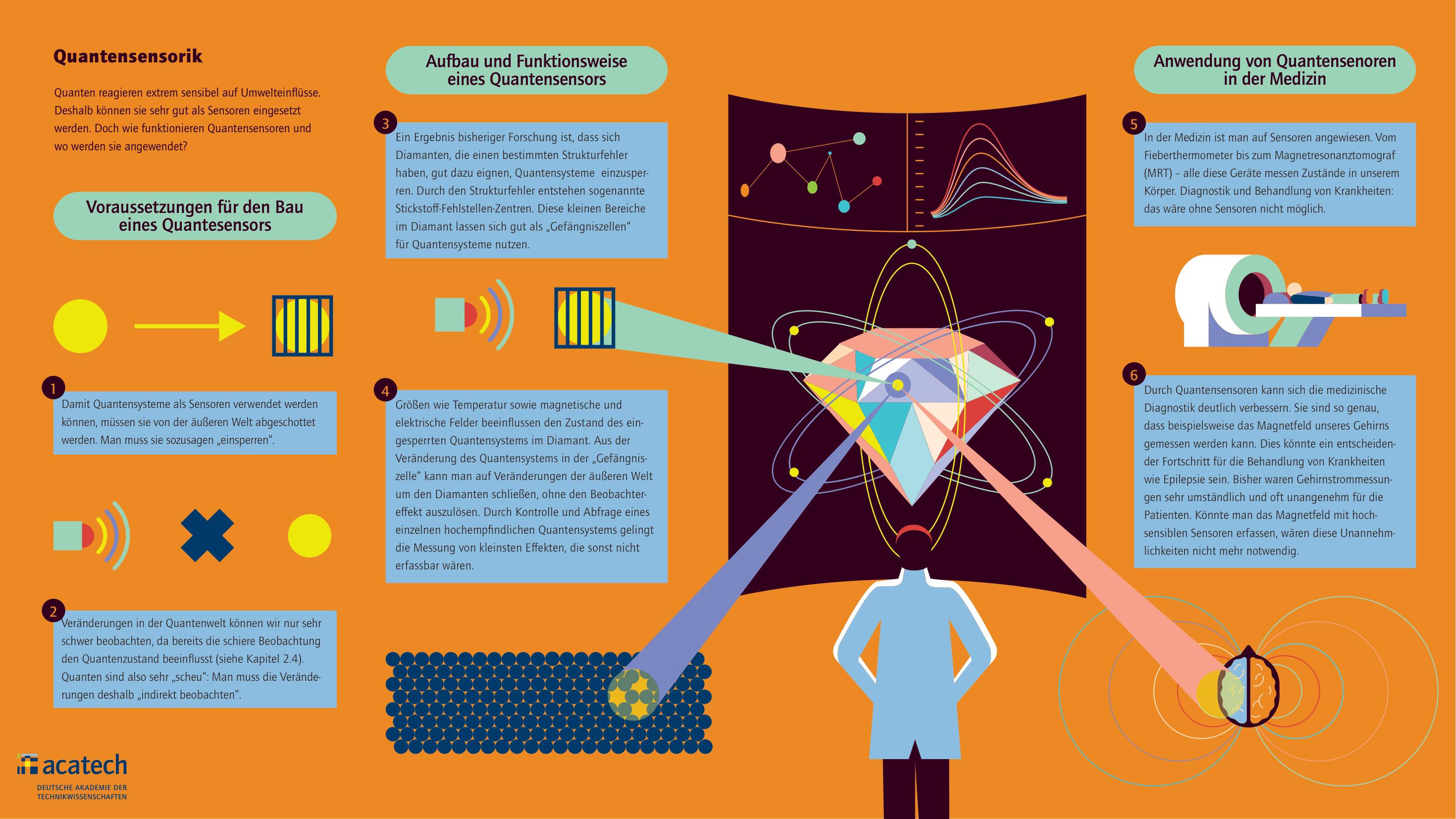 Grafik mit abstrahierter Darstellung der Quantensensorik