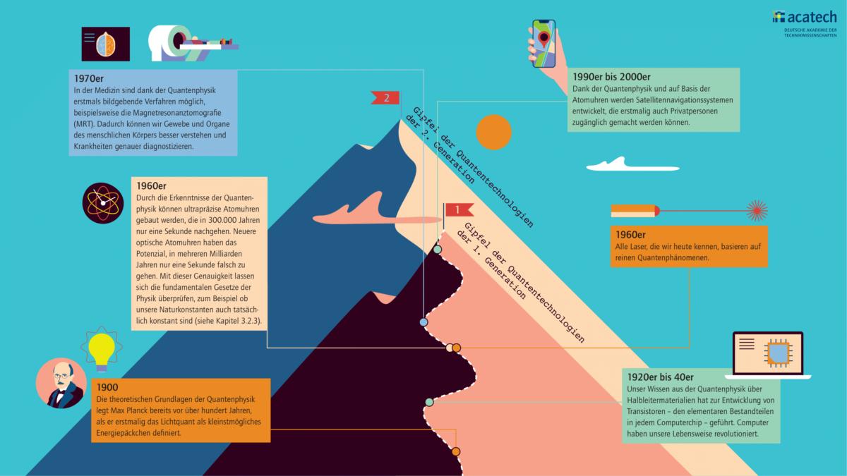 Grafik mit abstrahierten Berggipfeln, die 1. und 2. Generation der Quantentechnologien darstellt