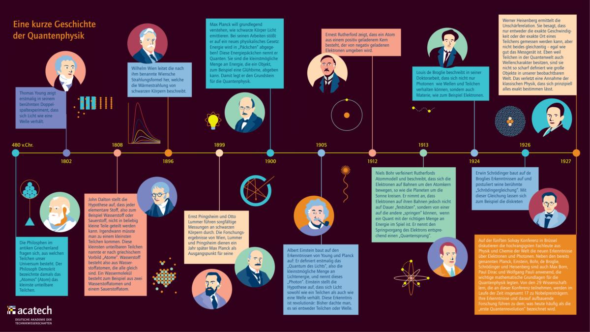 Grafik mit kurzem Überblick die Geschichte der Quantenphysik entlang eines Zeitstrahls